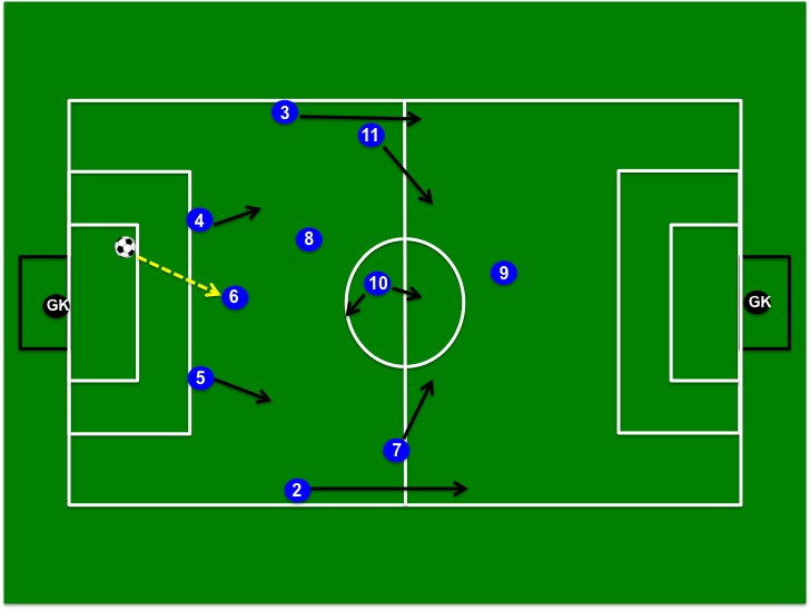 Coaching The Modern 4 2 3 1 Soccer Formation Players