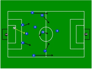 Coaching The Modern 4-2-3-1 Soccer Formation – Players Roles & Responsibilities
