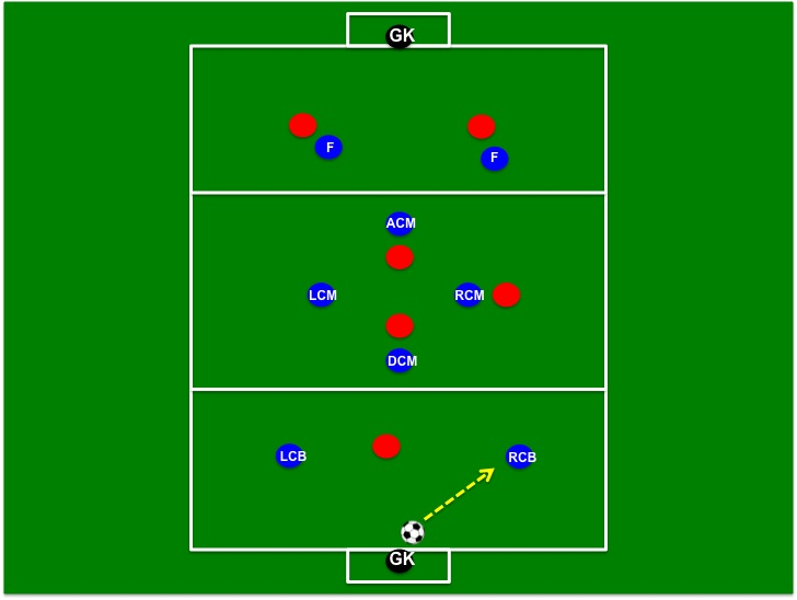 Two Great Exercises For Teaching The 4-4-2 Diamond ...