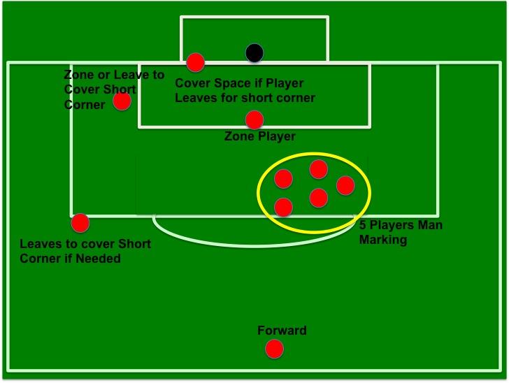 cornerdefense corner kick basics attacking & defensive corner standard set up