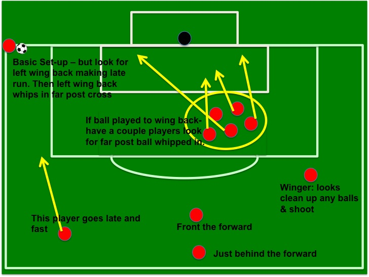 standardcorner corner kick basics attacking & defensive corner standard set up