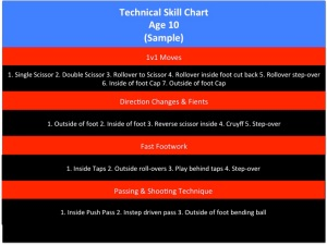 techchart