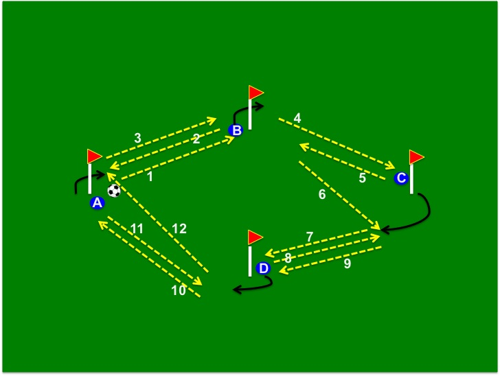 Tiki Taka Passing Patterns & Exercises: Barcelona FC Drills