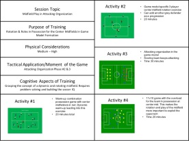 attacking org midfield rotation
